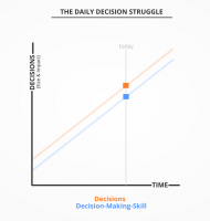 Daily Decisions Graph.png