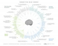 cognitive_bias_codex_-_180_biases_designed_by_john_manoogian_iii_jm3.jpg