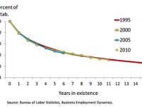 bls-business-survival-rates_rWnMXrU_large.png