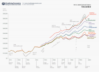 united-states-income-by-different-measures-1913-2005-visualizing-economics.png