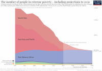 Extreme-Poverty-projection-by-the-World-Bank-to-2030-786x550.png